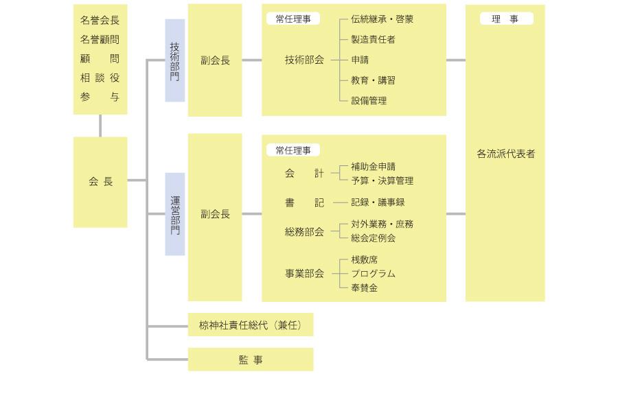 吉田龍勢保存会組織図